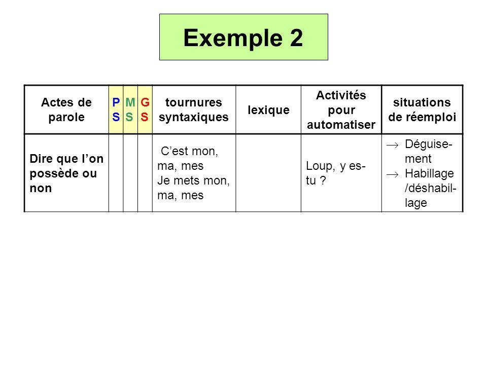 Exemple 2 Actes de parole PSPS MSMS GSGS tournures syntaxiques lexique Activités pour automatiser situations de réemploi Dire que lon possède ou non C
