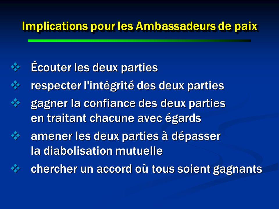 Implications pour les Ambassadeurs de paix Écouter les deux parties Écouter les deux parties respecter l'intégrité des deux parties respecter l'intégr