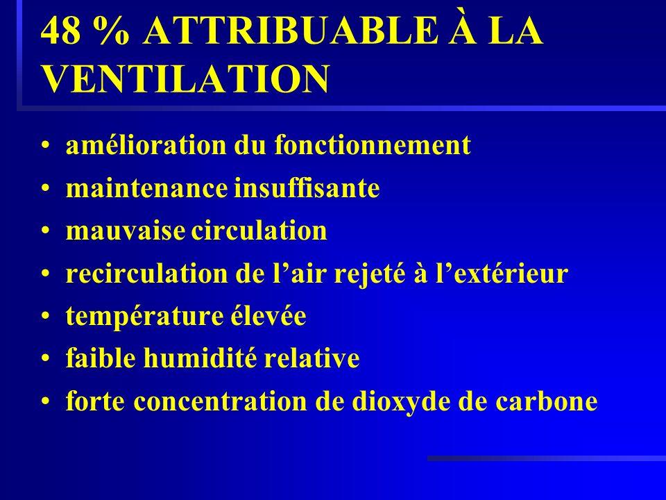 48 % ATTRIBUABLE À LA VENTILATION amélioration du fonctionnement maintenance insuffisante mauvaise circulation recirculation de lair rejeté à lextérie