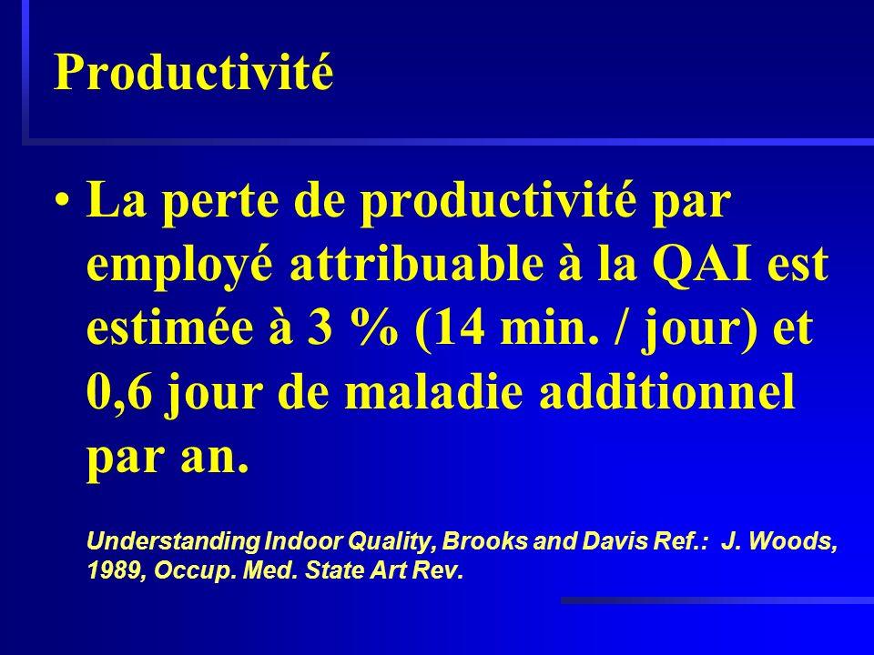 Productivité La perte de productivité par employé attribuable à la QAI est estimée à 3 % (14 min. / jour) et 0,6 jour de maladie additionnel par an. U