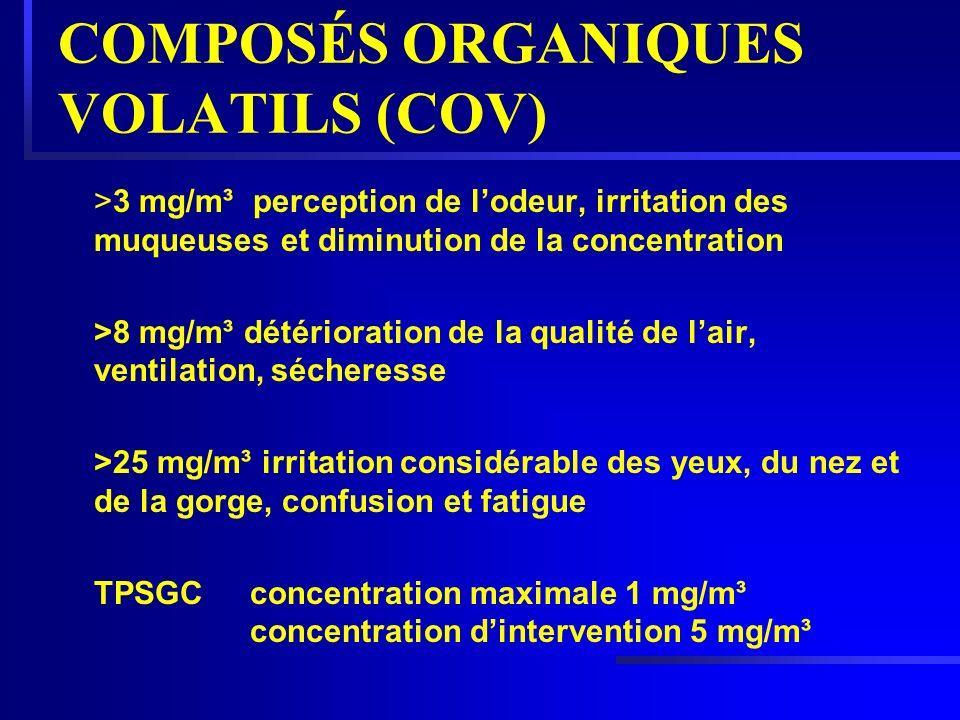 COMPOSÉS ORGANIQUES VOLATILS (COV) >3 mg/m³ perception de lodeur, irritation des muqueuses et diminution de la concentration >8 mg/m³ détérioration de