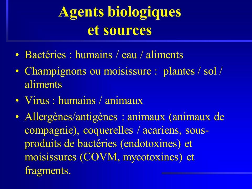 Agents biologiques et sources Bactéries : humains / eau / aliments Champignons ou moisissure : plantes / sol / aliments Virus : humains / animaux Alle