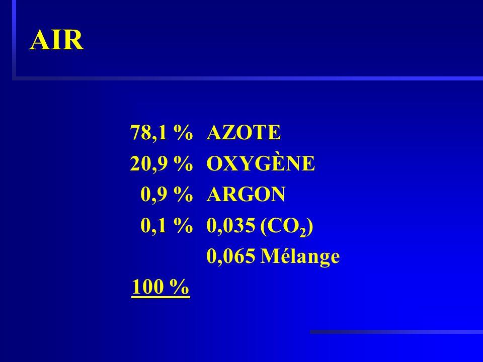 AIR AZOTE OXYGÈNE ARGON 0,035 (CO 2 ) 0,065 Mélange 78,1 % 20,9 % 0,9 % 0,1 % 100 %