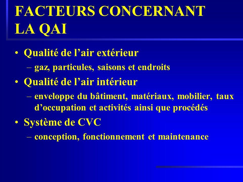 FACTEURS CONCERNANT LA QAI Qualité de lair extérieur –gaz, particules, saisons et endroits Qualité de lair intérieur –enveloppe du bâtiment, matériaux