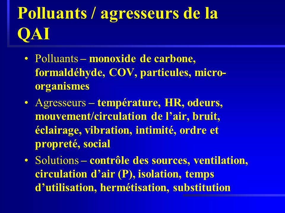 Polluants / agresseurs de la QAI Polluants – monoxide de carbone, formaldéhyde, COV, particules, micro- organismes Agresseurs – température, HR, odeur
