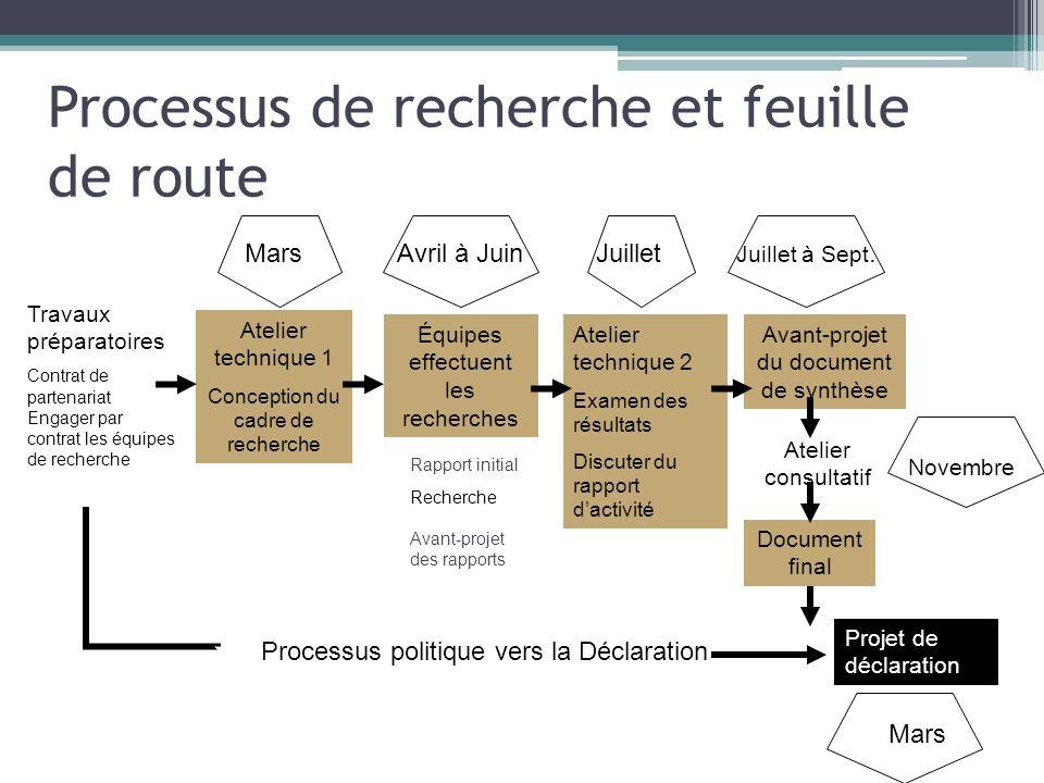 Processus de recherche et feuille de route Atelier technique 1 Conception du cadre de recherche Travaux préparatoires Contrat de partenariat Engager p