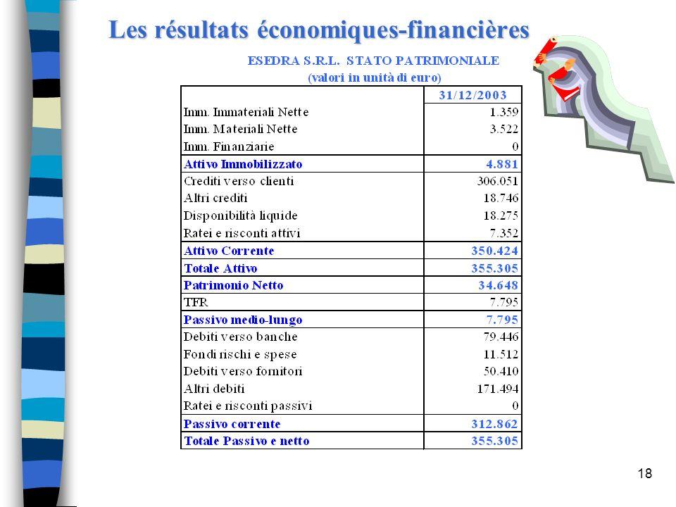 18 Les résultats économiques-financières