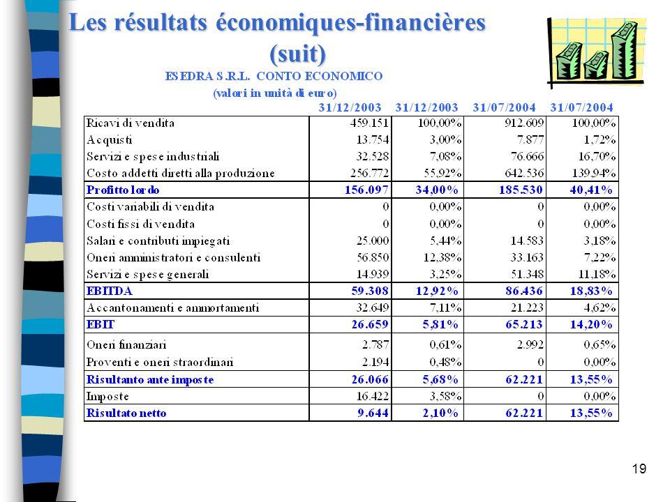 19 Les résultats économiques-financières (suit)