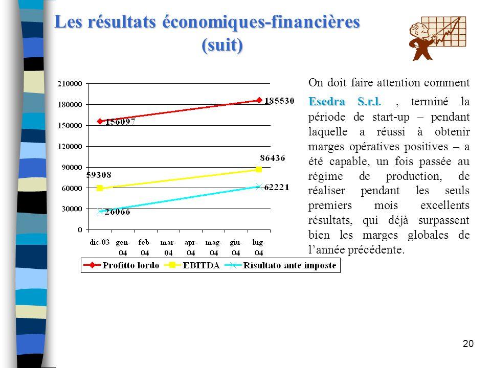 20 Les résultats économiques-financières (suit) Esedra S.r.l On doit faire attention comment Esedra S.r.l., terminé la période de start-up – pendant l