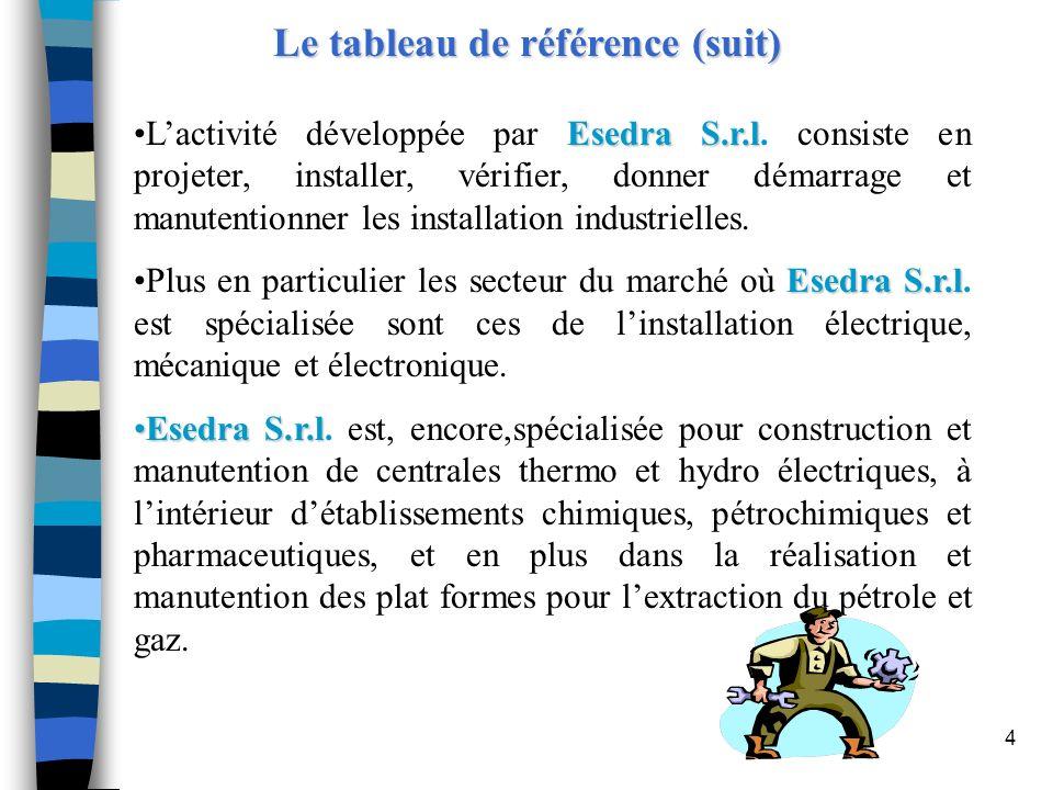4 Le tableau de référence (suit) Esedra S.r.lLactivité développée par Esedra S.r.l. consiste en projeter, installer, vérifier, donner démarrage et man