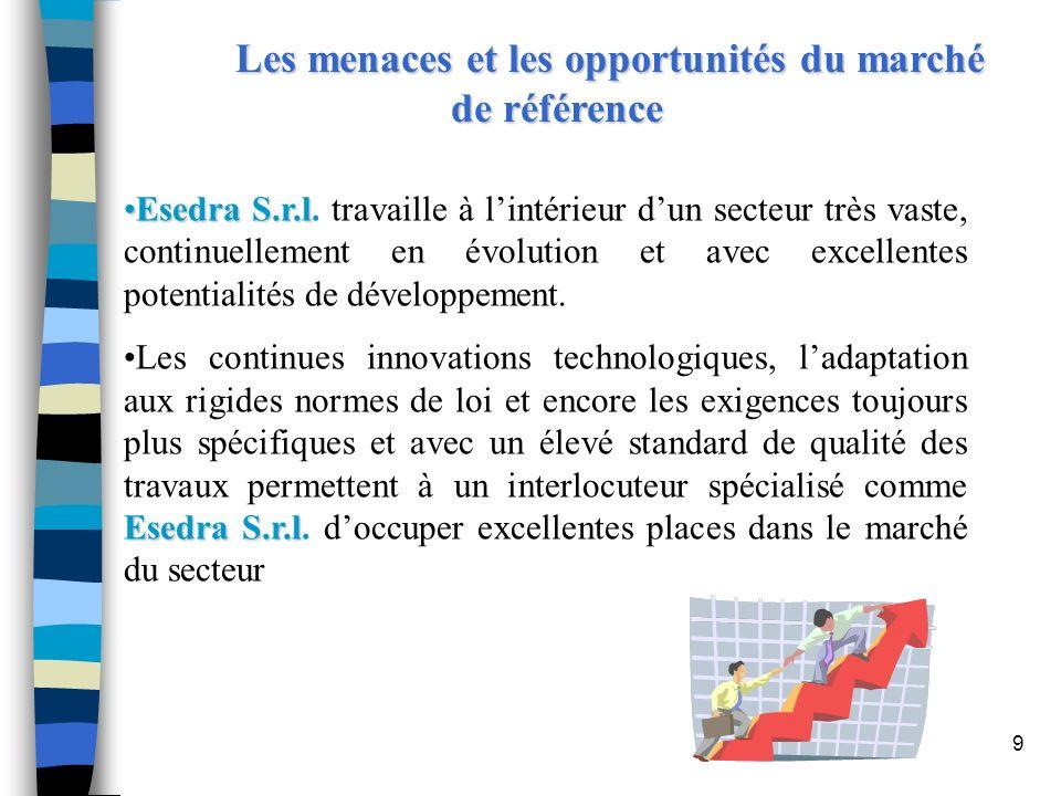 9 Les menaces et les opportunités du marché de référence Esedra S.r.lEsedra S.r.l. travaille à lintérieur dun secteur très vaste, continuellement en é