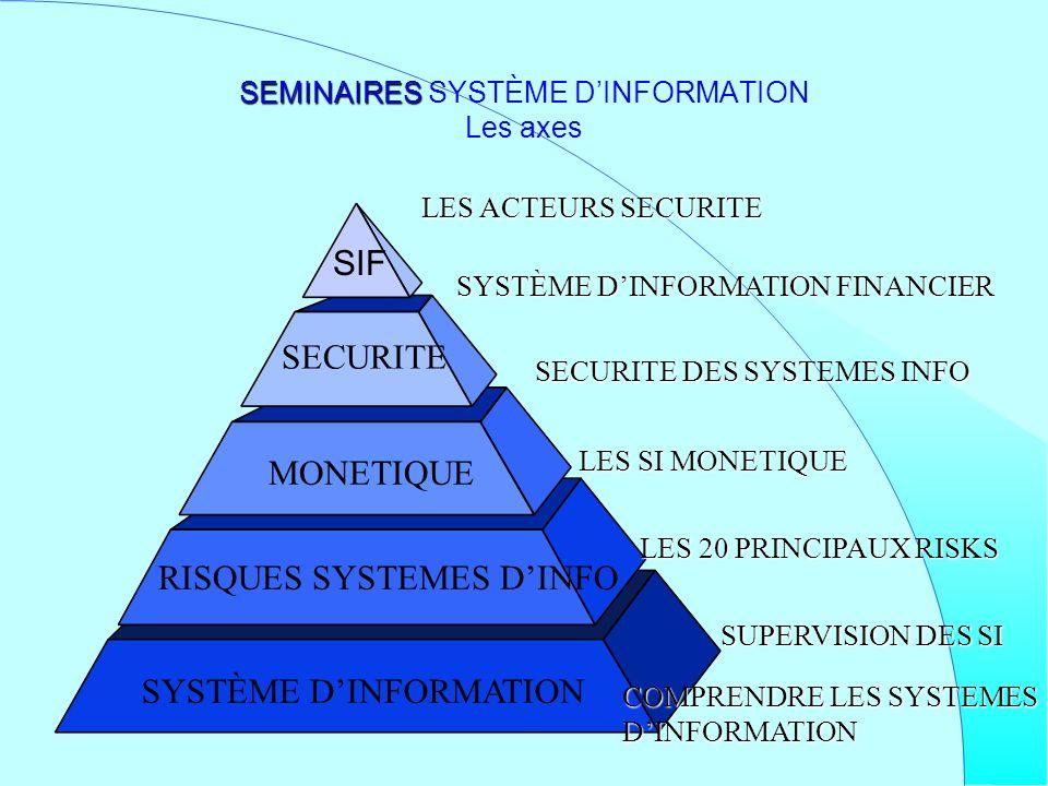 SIF SEMINAIRES SEMINAIRES SYSTÈME DINFORMATION Les axes SUPERVISION DES SI LES 20 PRINCIPAUX RISKS LES SI MONETIQUE SECURITE DES SYSTEMES INFO SYSTÈME