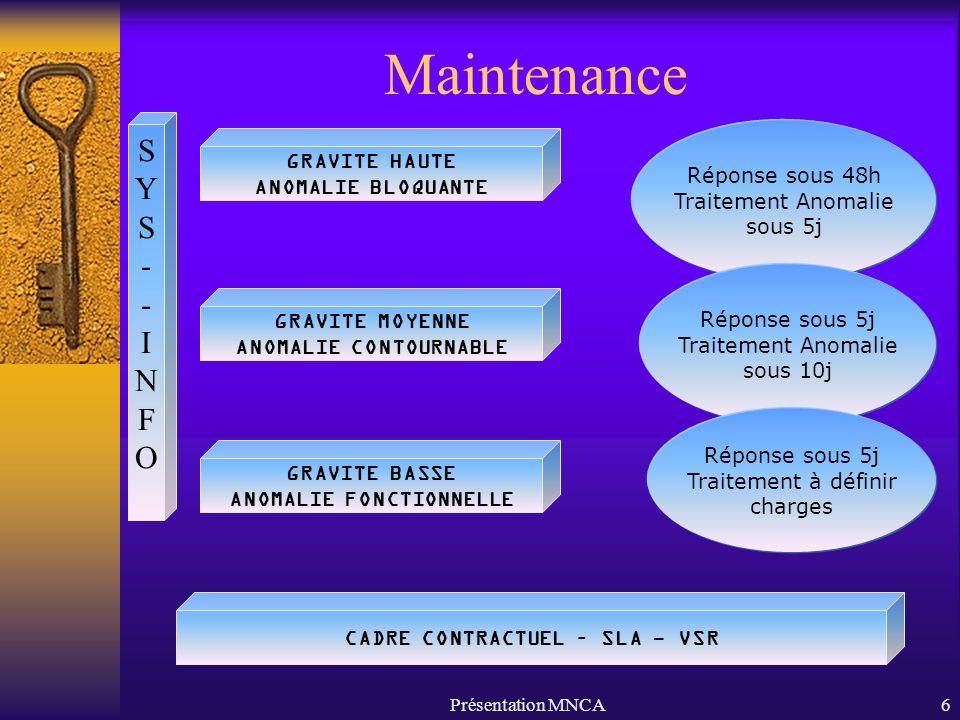 Présentation MNCA6 Maintenance GRAVITE HAUTE ANOMALIE BLOQUANTE GRAVITE MOYENNE ANOMALIE CONTOURNABLE CADRE CONTRACTUEL – SLA - VSR GRAVITE BASSE ANOMALIE FONCTIONNELLE SYS--INFOSYS--INFO Réponse sous 48h Traitement Anomalie sous 5j Réponse sous 5j Traitement Anomalie sous 10j Réponse sous 5j Traitement à définir charges