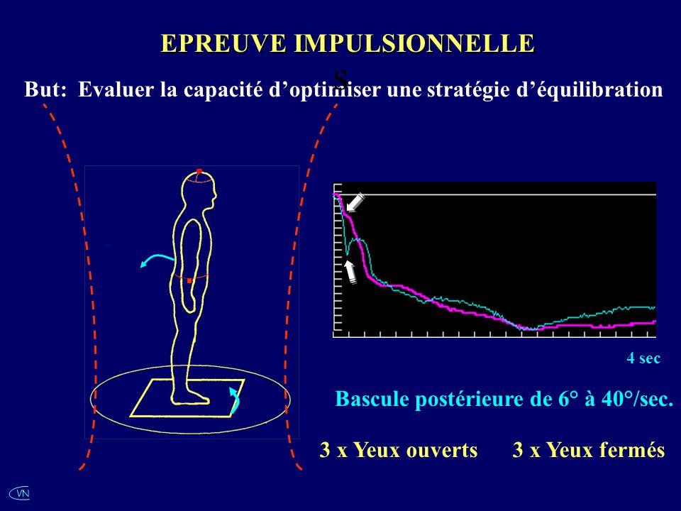 VN EPREUVE IMPULSIONNELLE Bascule postérieure de 6° à 40°/sec. 4 sec 3 x Yeux ouverts 3 x Yeux fermés But: Evaluer la capacité doptimiser une stratégi