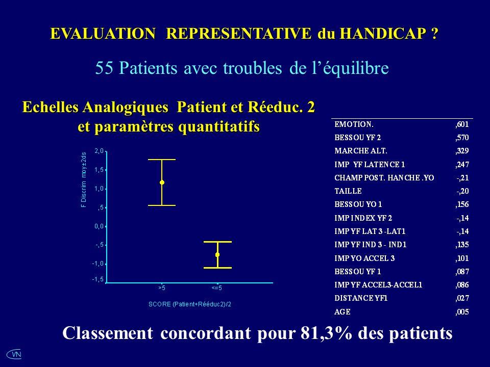 VN EVALUATION REPRESENTATIVE du HANDICAP ? Echelles Analogiques Patient et Réeduc. 2 et paramètres quantitatifs Classement concordant pour 81,3% des p