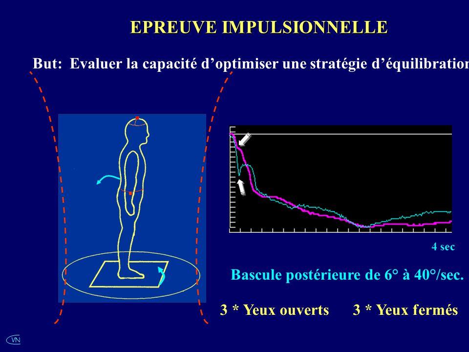 VN EPREUVE IMPULSIONNELLE Bascule postérieure de 6° à 40°/sec. 4 sec 3 * Yeux ouverts 3 * Yeux fermés But: Evaluer la capacité doptimiser une stratégi