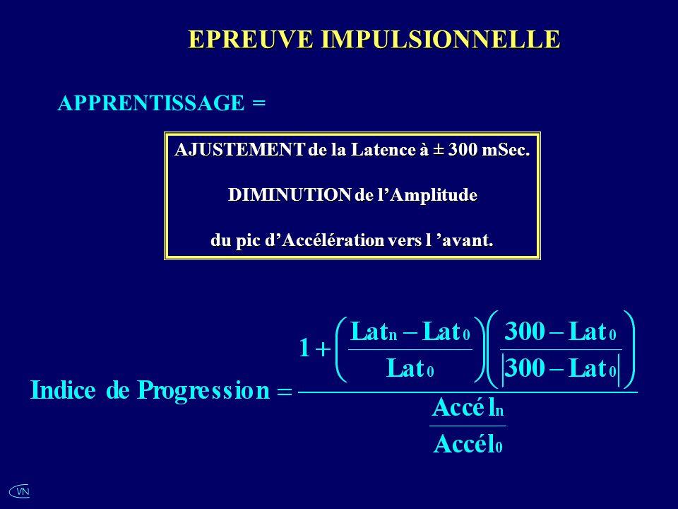 VN APPRENTISSAGE = AJUSTEMENT de la Latence à ± 300 mSec. DIMINUTION de lAmplitude du pic dAccélération vers l avant. EPREUVE IMPULSIONNELLE
