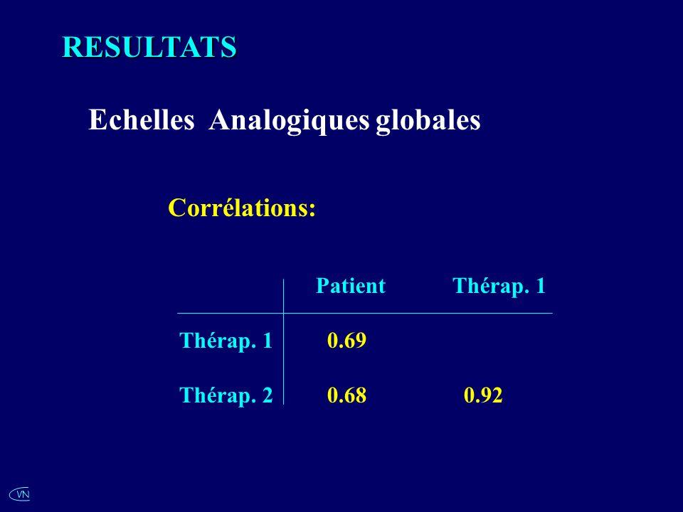 VNRESULTATS Echelles Analogiques globales Corrélations: Patient Thérap. 1 Thérap. 1 0.69 Thérap. 2 0.68 0.92