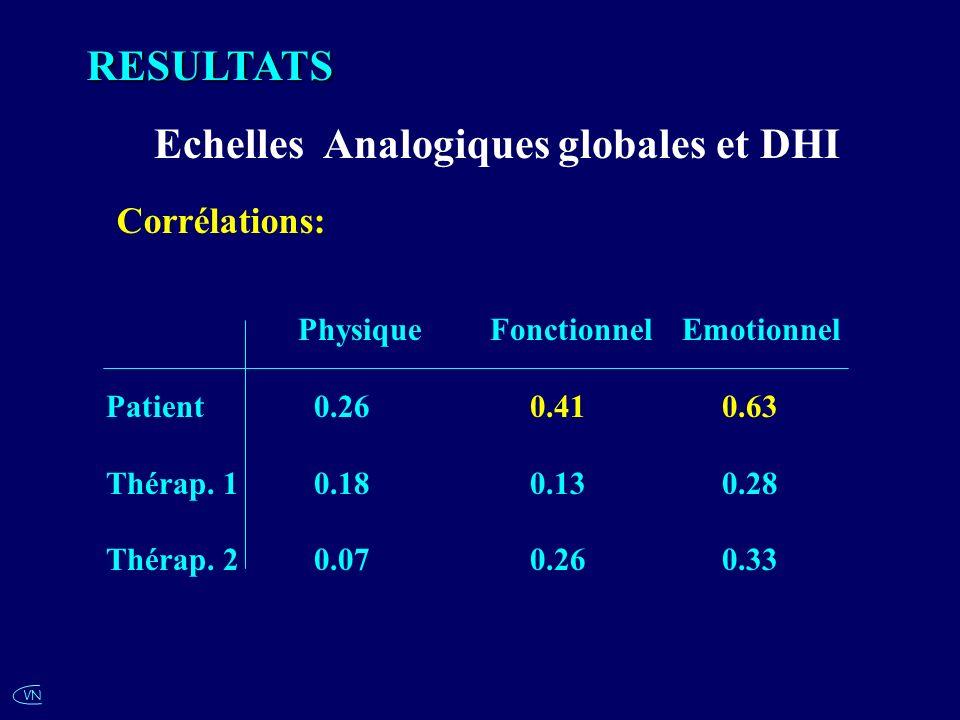 VNRESULTATS Echelles Analogiques globales et DHI Corrélations: Physique FonctionnelEmotionnel Patient 0.26 0.41 0.63 Thérap. 1 0.18 0.13 0.28 Thérap.