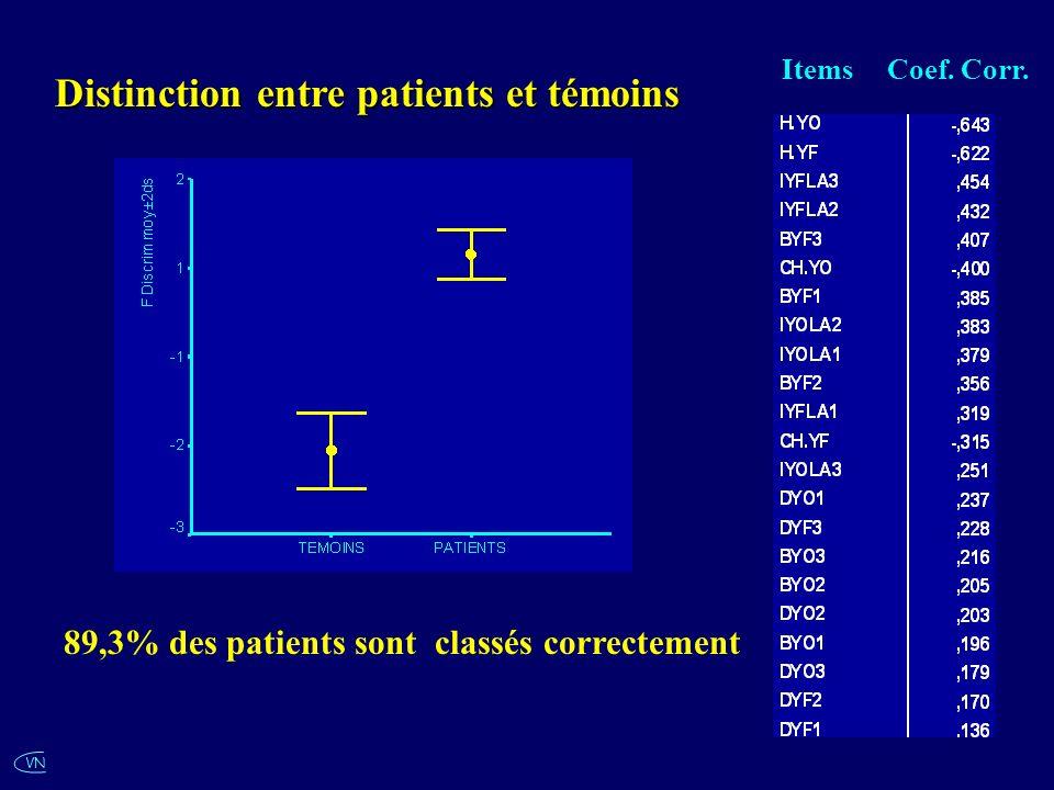VN Distinction entre patients et témoins ItemsCoef. Corr. 89,3% des patients sont classés correctement