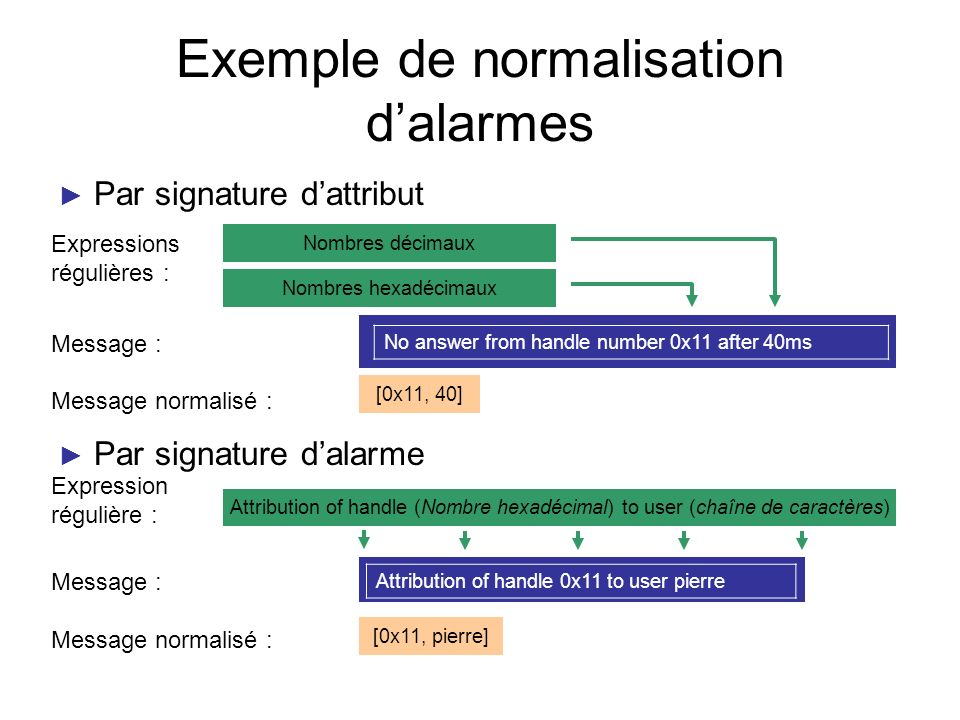 Exemple de normalisation dalarmes Par signature dattribut Par signature dalarme No answer from handle number 0x11 after 40ms Nombres hexadécimaux Nomb
