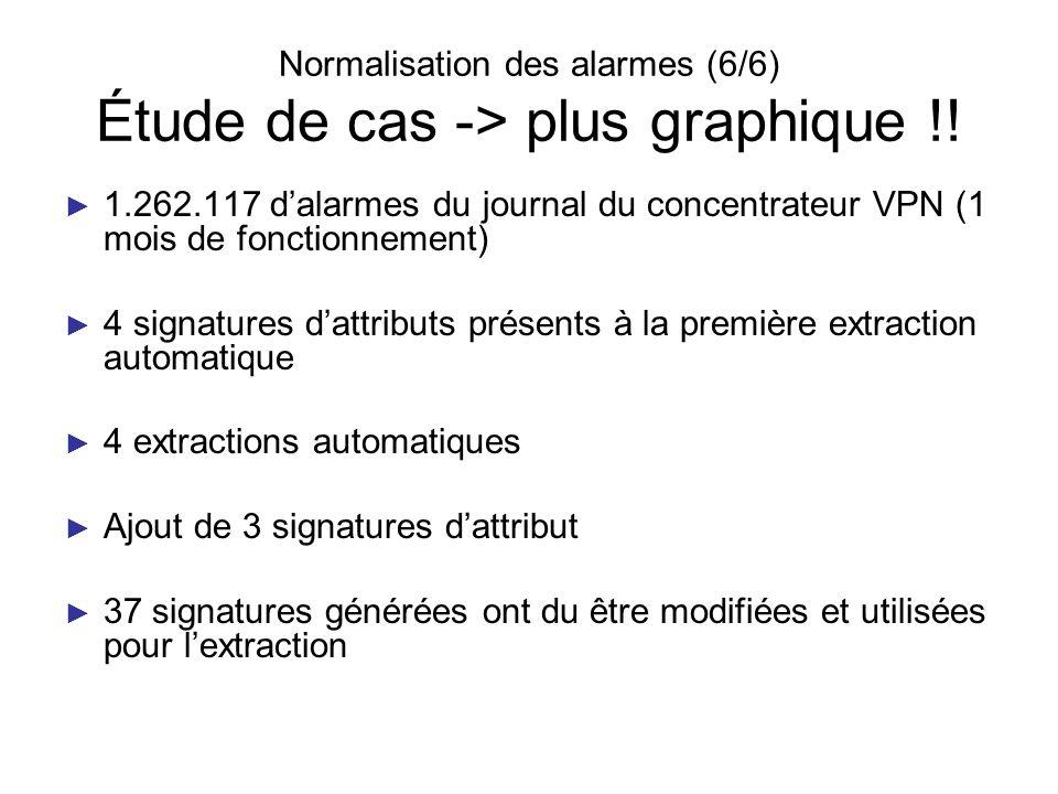 Normalisation des alarmes (6/6) Étude de cas -> plus graphique !! 1.262.117 dalarmes du journal du concentrateur VPN (1 mois de fonctionnement) 4 sign