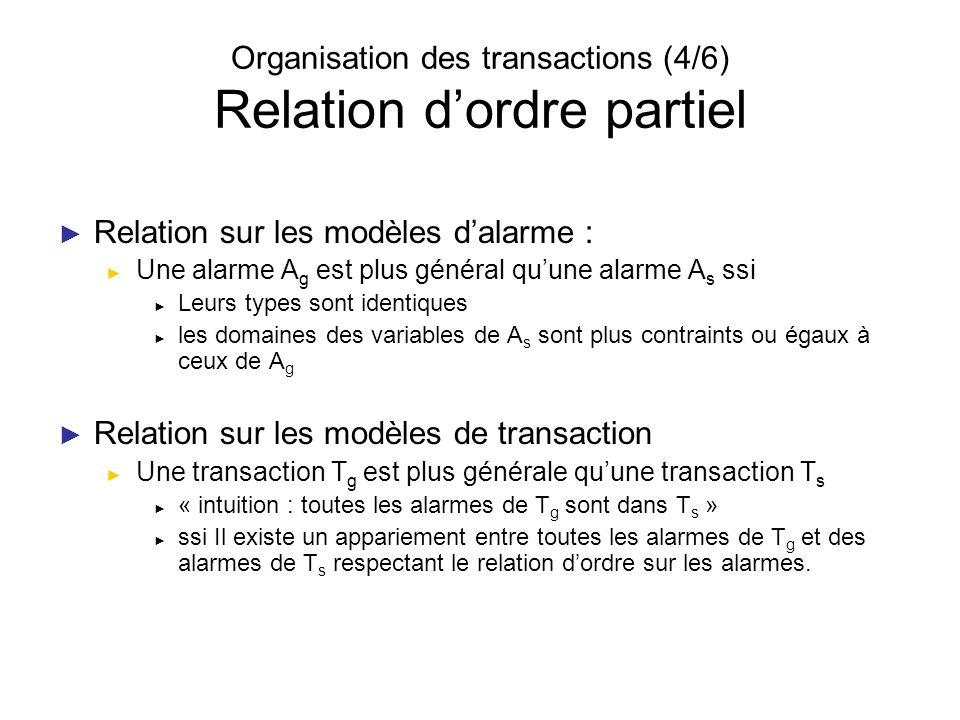 Organisation des transactions (4/6) Relation dordre partiel Relation sur les modèles dalarme : Une alarme A g est plus général quune alarme A s ssi Le