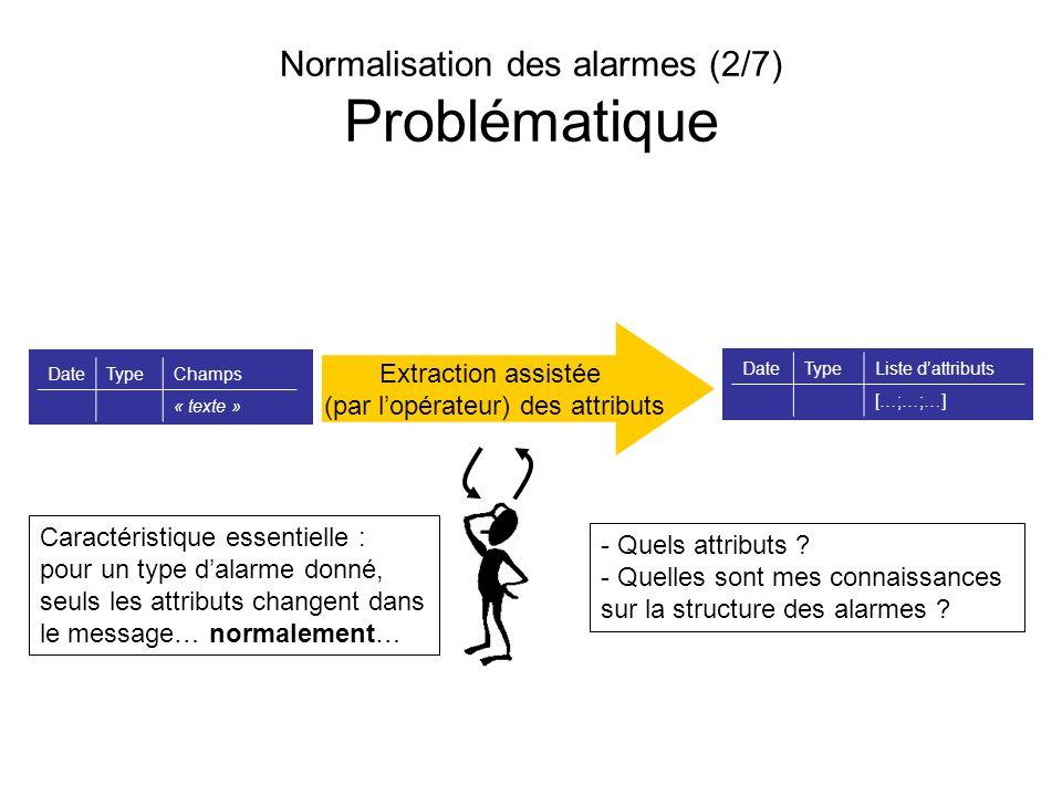 Normalisation des alarmes (2/7) Problématique Extraction assistée (par lopérateur) des attributs DateTypeListe dattributs […;…;…] DateTypeChamps « tex