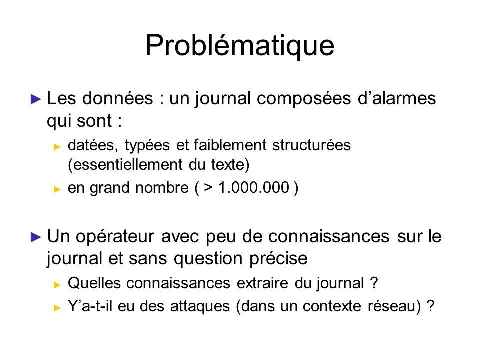 Problématique Les données : un journal composées dalarmes qui sont : datées, typées et faiblement structurées (essentiellement du texte) en grand nomb