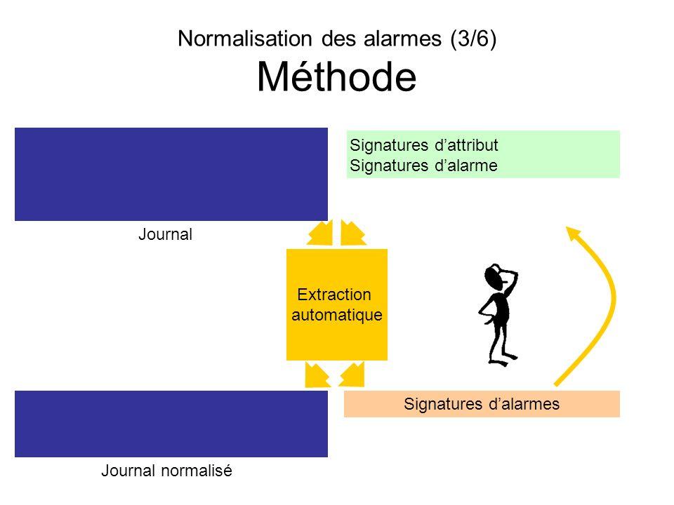 Normalisation des alarmes (3/6) Méthode Signatures dattribut Signatures dalarme Journal Journal normalisé Signatures dalarmes Extraction automatique