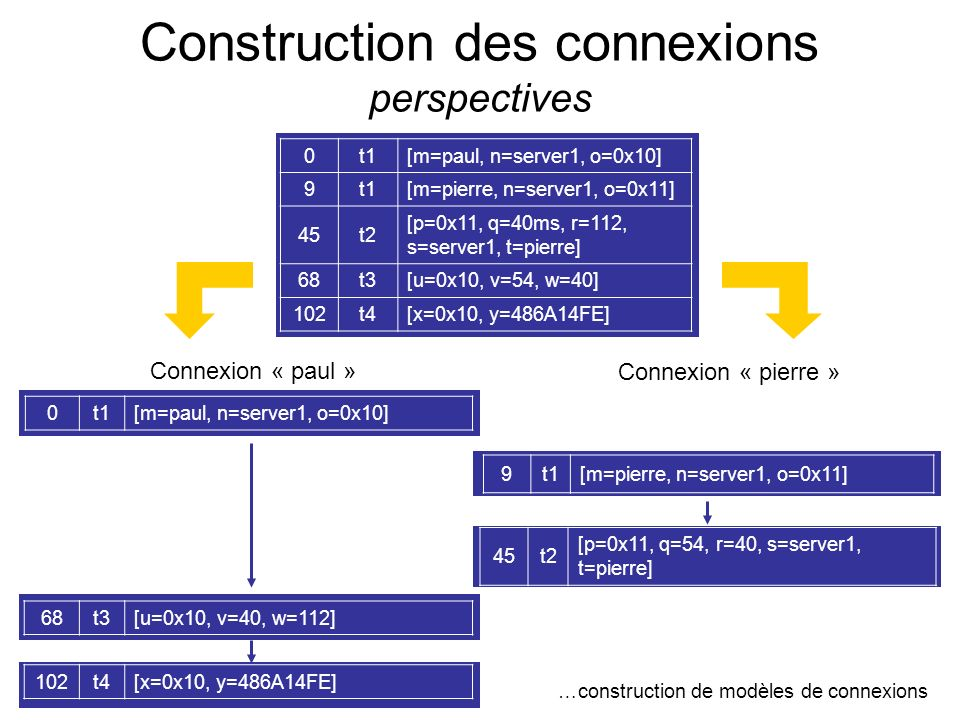 Construction des connexions perspectives 0t1[m=paul, n=server1, o=0x10] 9t1[m=pierre, n=server1, o=0x11] 45t2 [p=0x11, q=40ms, r=112, s=server1, t=pie