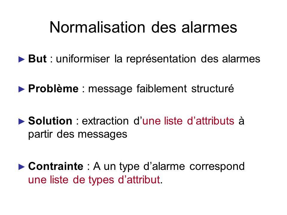Normalisation des alarmes But : uniformiser la représentation des alarmes Problème : message faiblement structuré Solution : extraction dune liste dat