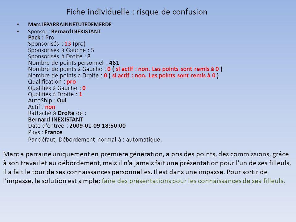 Fiche individuelle : risque de confusion Marc JEPARRAINNETUTEDEMERDE Sponsor : Bernard INEXISTANT Pack : Pro Sponsorisés : 13 (pro) Sponsorisés à Gauc