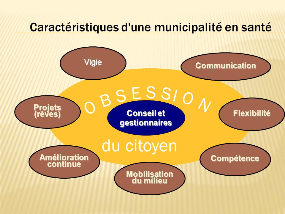 Caractéristiques d une municipalité en santé I O B S E S S O N du citoyen Conseil et gestionnaires Projets(rêves) Vigie Communication Flexibilité Compétence Mobilisation du milieu Amélioration continue