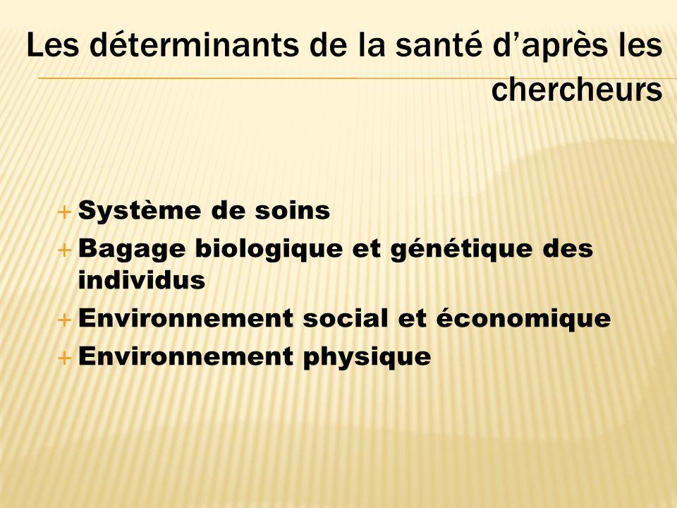 Les déterminants de la santé daprès les chercheurs Système de soins Bagage biologique et génétique des individus Environnement social et économique Environnement physique