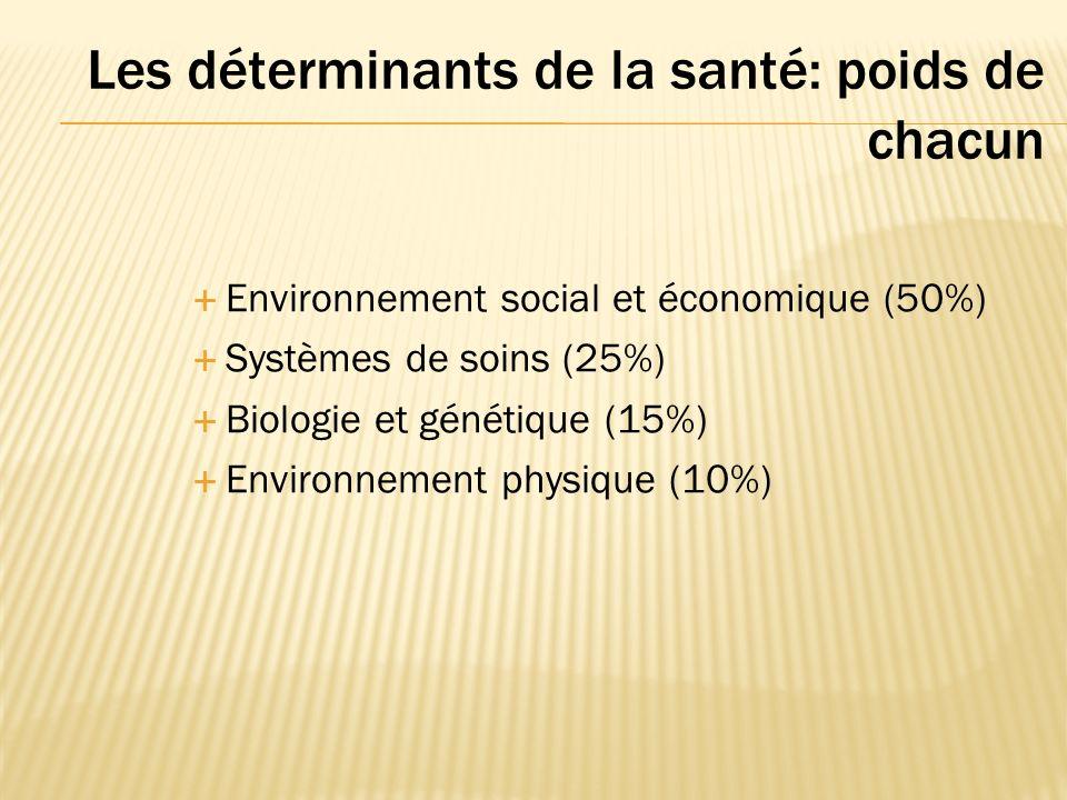 Les déterminants de la santé: poids de chacun Environnement social et économique (50%) Systèmes de soins (25%) Biologie et génétique (15%) Environnement physique (10%)