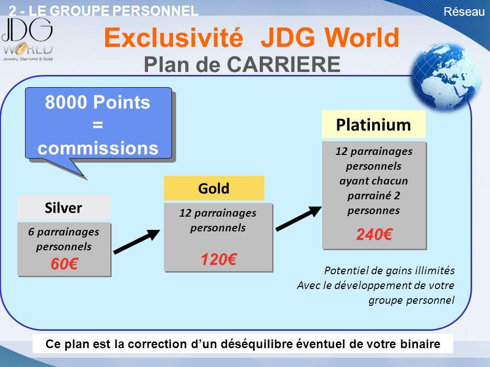 Réseau Plan de CARRIERE Silver 12 parrainages personnels 120 12 parrainages personnels 120 Potentiel de gains illimités Avec le développement de votre