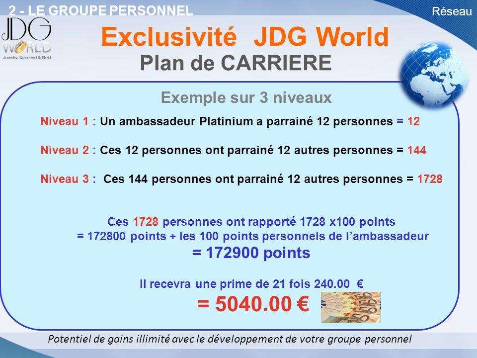Réseau Plan de CARRIERE Potentiel de gains illimité avec le développement de votre groupe personnel 2 - LE GROUPE PERSONNEL Exclusivité JDG World Exem