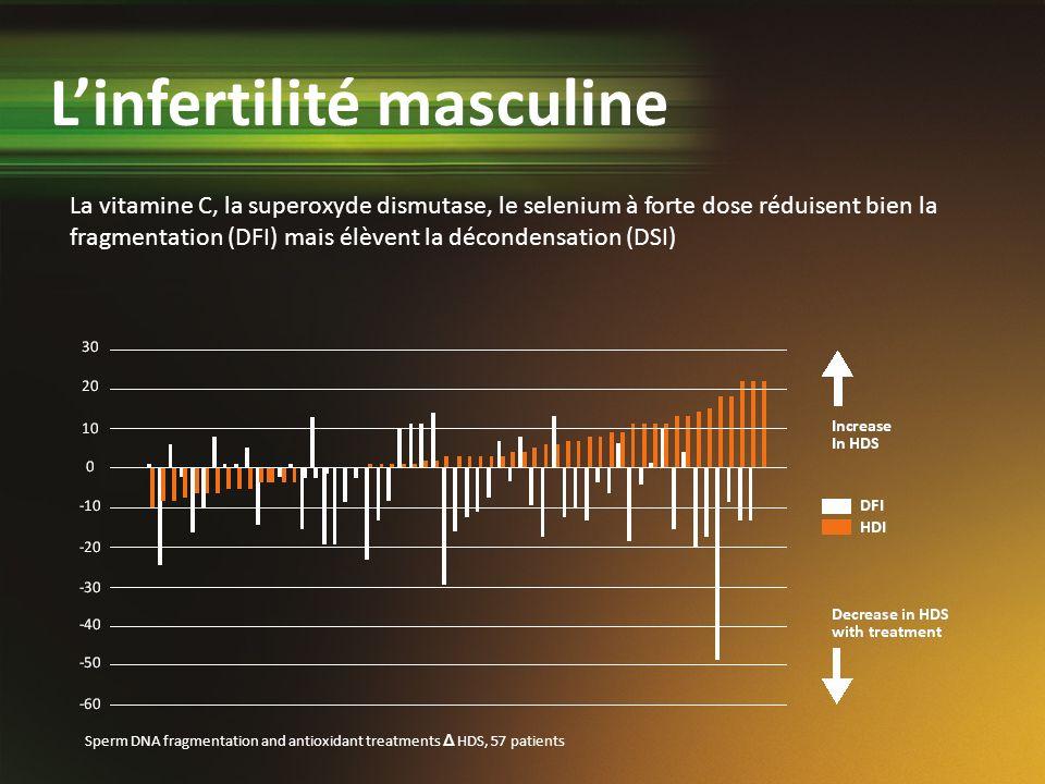 La vitamine C, la superoxyde dismutase, le selenium à forte dose réduisent bien la fragmentation (DFI) mais élèvent la décondensation (DSI) Linfertili