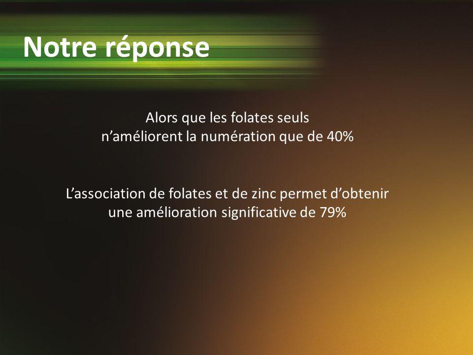 Alors que les folates seuls naméliorent la numération que de 40% Lassociation de folates et de zinc permet dobtenir une amélioration significative de