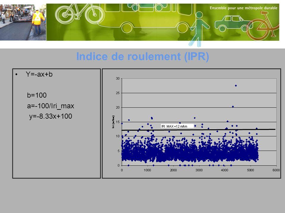 IRI=11,6 m/km IPR=3 Iri = 1,91 m/km IPR=84 IRI=3,3m/km IPR=73