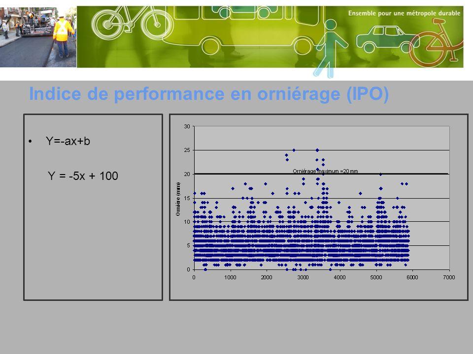 Détermination dun indice de surface Indice de surface (IPS) Densité des fissures(DS) Pondération par sévérité (PS) Déduction pour chaque type de fissure(DTF) Valeur totale de déduction (VD) =DS*PS*DTF IPS=100-VD