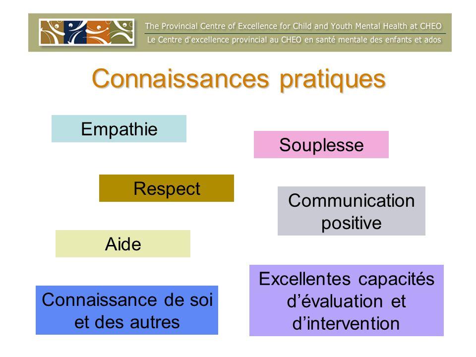 Connaissances pratiques Empathie Respect Communication positive Aide Souplesse Excellentes capacités dévaluation et dintervention Connaissance de soi