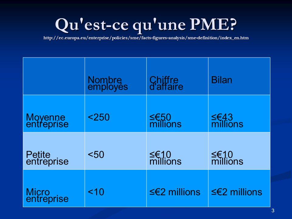 Qu'est-ce qu'une PME? http://ec.europa.eu/enterprise/policies/sme/facts-figures-analysis/sme-definition/index_en.htm 3 Nombre employés Chiffre d'affai