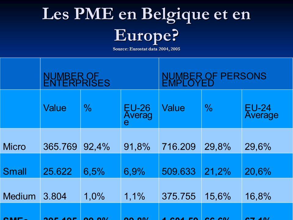 Pourquoi vous ne pouvez ignorer les PME.- Les PME représentent 2/3 de l emploi.