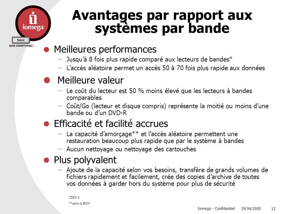 29/06/2005 Iomega - Confidentiel 12 Avantages par rapport aux systèmes par bande Meilleures performances Jusquà 8 fois plus rapide comparé aux lecteur