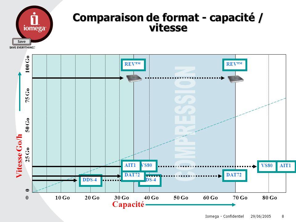 29/06/2005 Iomega - Confidentiel 8 Comparaison de format - capacité / vitesse Capacité 010 Go20 Go30 Go40 Go50 Go60 Go70 Go80 Go Vitesse Go/h 025 Go50