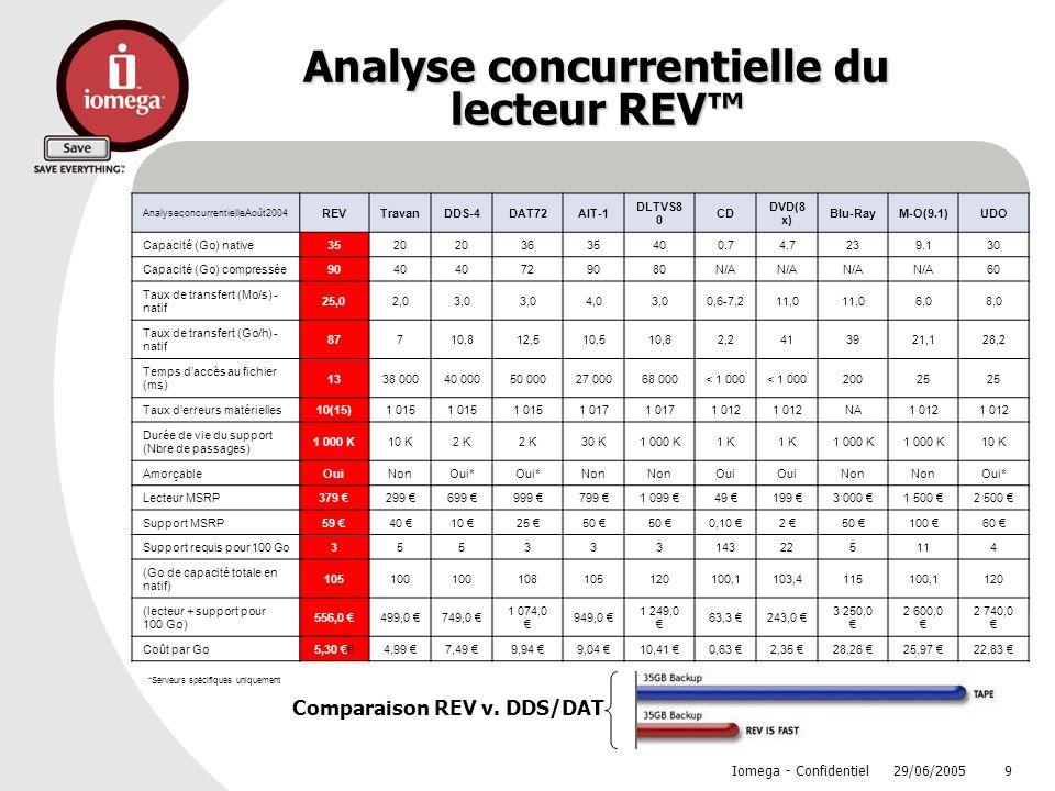 29/06/2005 Iomega - Confidentiel 9 Analyse concurrentielle du lecteur REV AnalyseconcurrentielleAoût2004 REVTravanDDS-4DAT72AIT-1 DLTVS8 0 CD DVD(8 x)