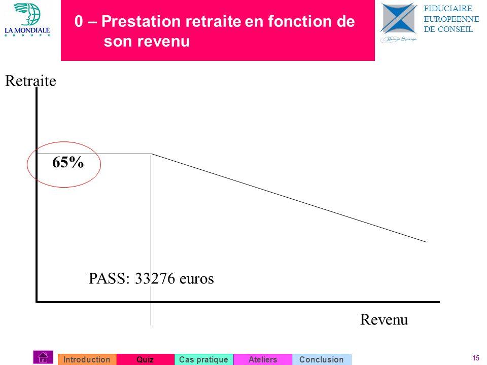 15 0 – Prestation retraite en fonction de son revenu QuizIntroductionCas pratiqueAteliersConclusion Revenu PASS: 33276 euros Retraite 65% FIDUCIAIRE E