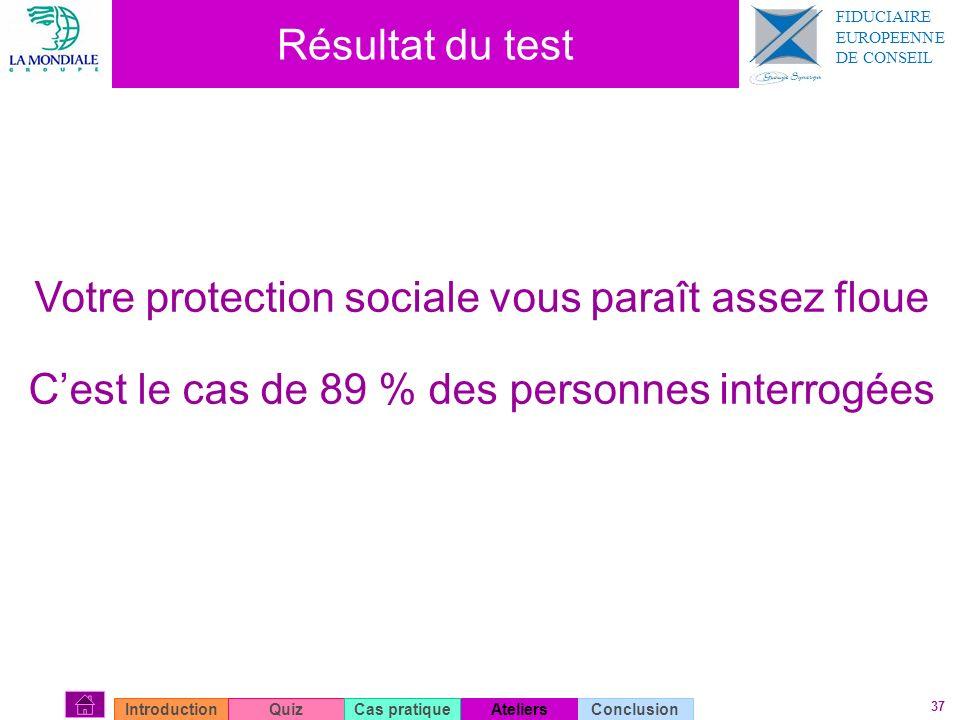 37 Résultat du test Votre protection sociale vous paraît assez floue Cest le cas de 89 % des personnes interrogées ConclusionIntroductionQuizAteliersC